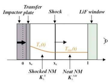 step of the SDT, the propagation of the shock in the cell: FIGURE 13. SHOCK PROPAGATING