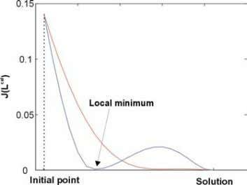 inversion algorithm, we can find local minimum (red curve). FIGURE 18. EXAMPLE MINIMUM The diagram on
