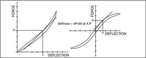 P Stiffness = dP/dX at X.P P x DEFLECTION x DEFLECTION FORCE FORCE