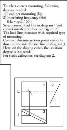 To select correct mounting, following data are needed: 1) Load per mounting (kg) 2) Interfering