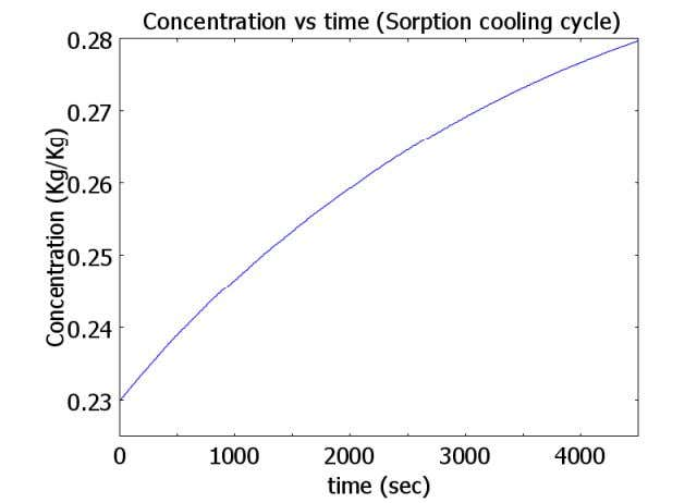 Carbon (FX400)-Methanol Spatial temperature distribution Concentration vs time (Adsorption) 1. Chilling