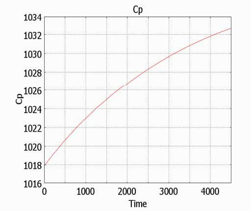 (contd ) Concentration vs time (Desorption) Specific heat variation in the bed Reaction rate and