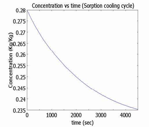 Performance of Sorption Bed; Carbon (FX400)-Methanol (contd ) Concentration vs time (Desorption) Specific heat