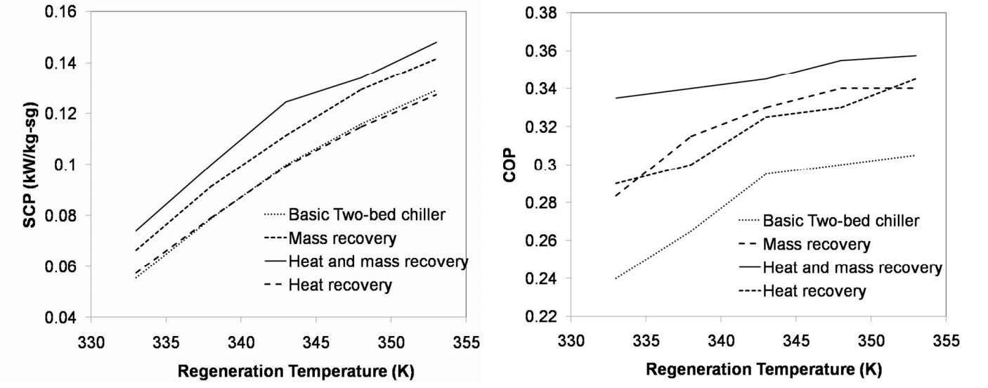 Performance of Silica Gel-Water Adsor p tion Coolin g Sy stem Heat and mass recovery processes