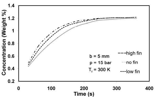 different time intervals (b=5 mm, p=15 bar, T f =300 K) Effect of external fins on