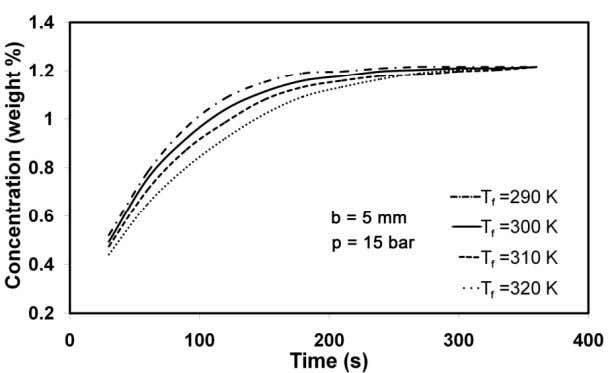 intervals (b=5 mm, p=15 bar, T f =300 K) Effect of external fins on rate of