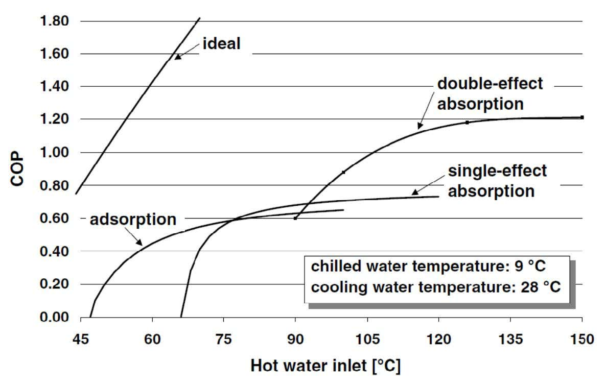 COP-curves of sorption chillers and ideal thermodynamic limit (Carnot)
