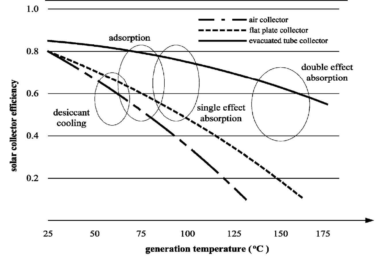 POSSIBLE COMBINATIONS OF SOLAR THERMAL AND SORPTION REFRIGERATION TECHNOLOGIES