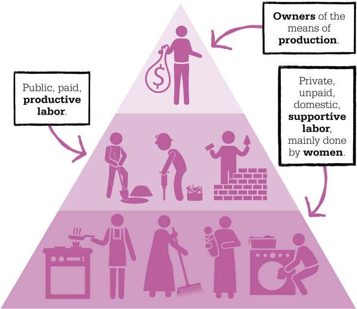 "the dual systems that underpinned the oppression of women. In male-dominated capitalist societies, ""unproductive"""