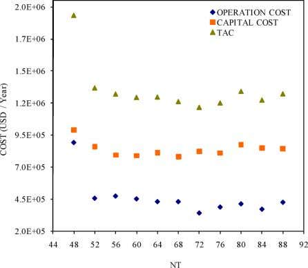Industrial & Engineering Chemistry Research Article Figure 17. Analysis of costs of representative designs. in