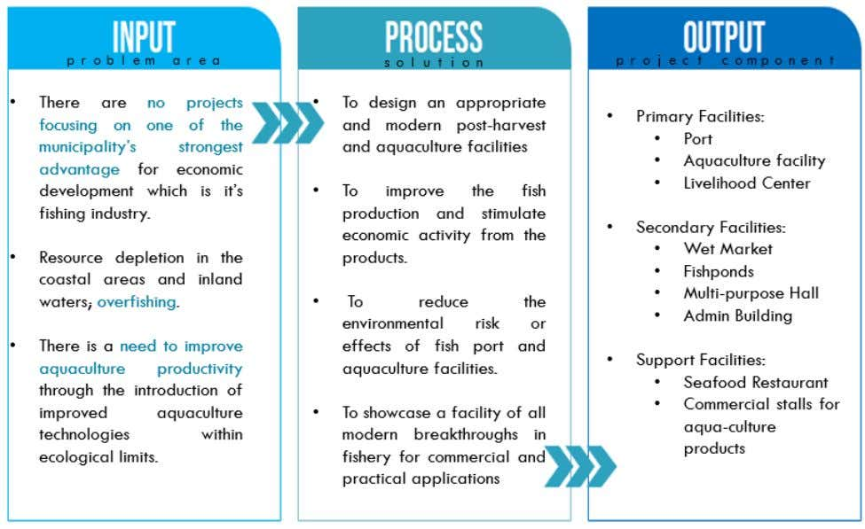 Conceptual framework Preliminary design concept The design of the fish port and other facilities will be
