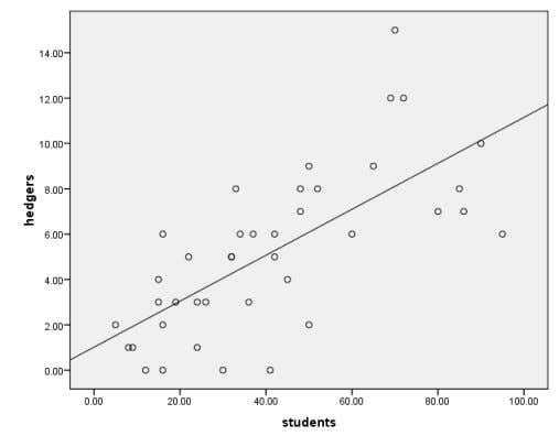 FIGURE 8.24 – SPSS SIMPLE SCATTERPLOT WITH REGRESSION LINE OUTPUT The regression line indicates the