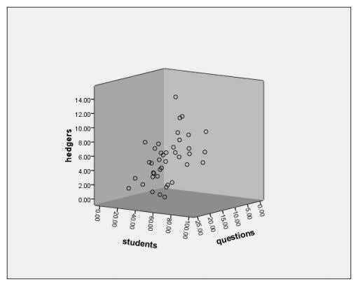 3-D Scatterplot window produces the following scatterplot. FIGURE 8.25 – SPSS 3-D SCATTERPLOT OUTPUT Scales for