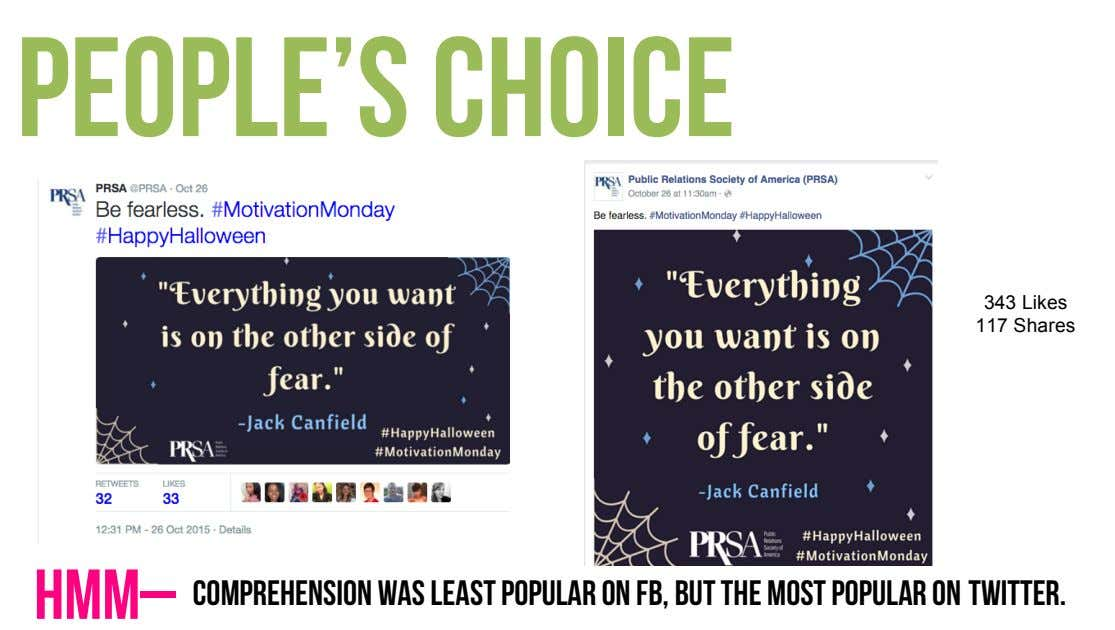 People's choice 343 Likes 117 Shares Hmm– Comprehension was least popular on FB, but the most