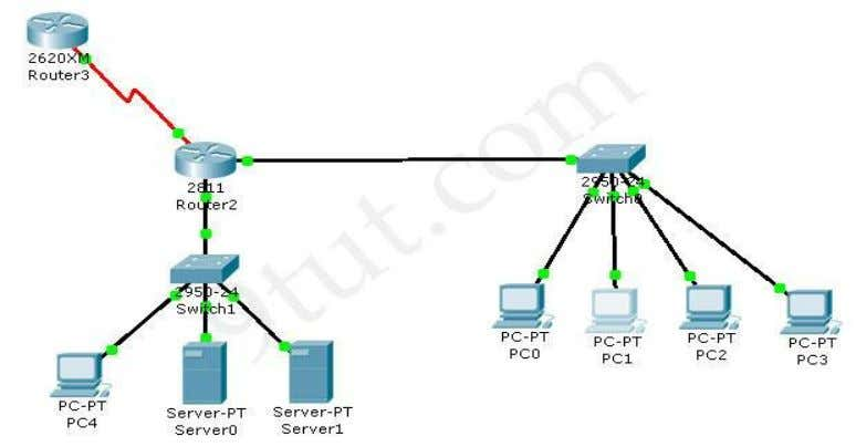 will need new version of Packet Tracer to open it (v5.1+). Download this sim here Notice: