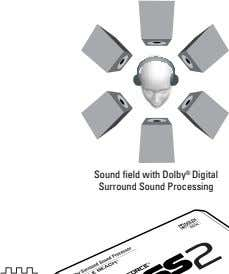 Sound field with Dolby ® Digital Surround Sound Processing