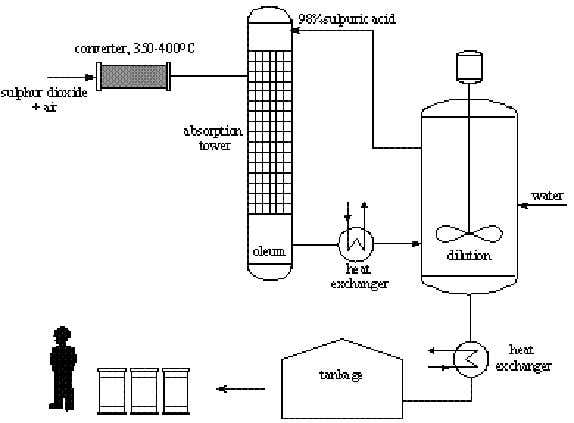 acid – H 2 SO 4 Process divided into 3 stages: 1. Preparation and purification of