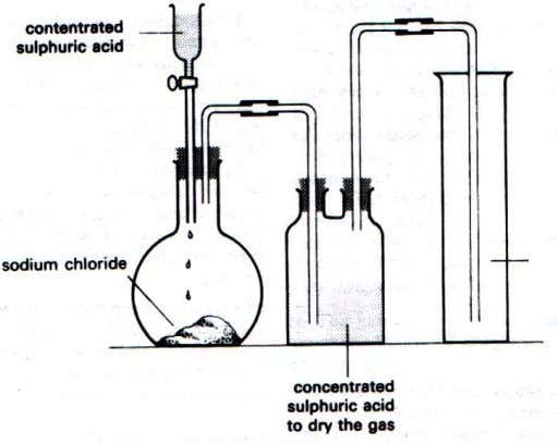 The laboratory preparation of dry hydrogen chloride; Hydrogen chloride Concentrated sulphuric acid is added onto