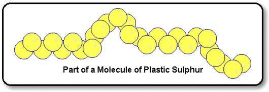 . The crystals of monoclinic sulphur are needle shaped. c) Plastic Sulphur – Brown and rubber.