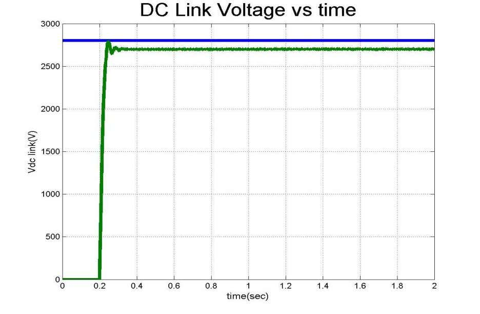 Simulation Results Steady State Voltage = 2701V 100Hz Component = 2.47% 33 Satya K Jain 7/24/2010