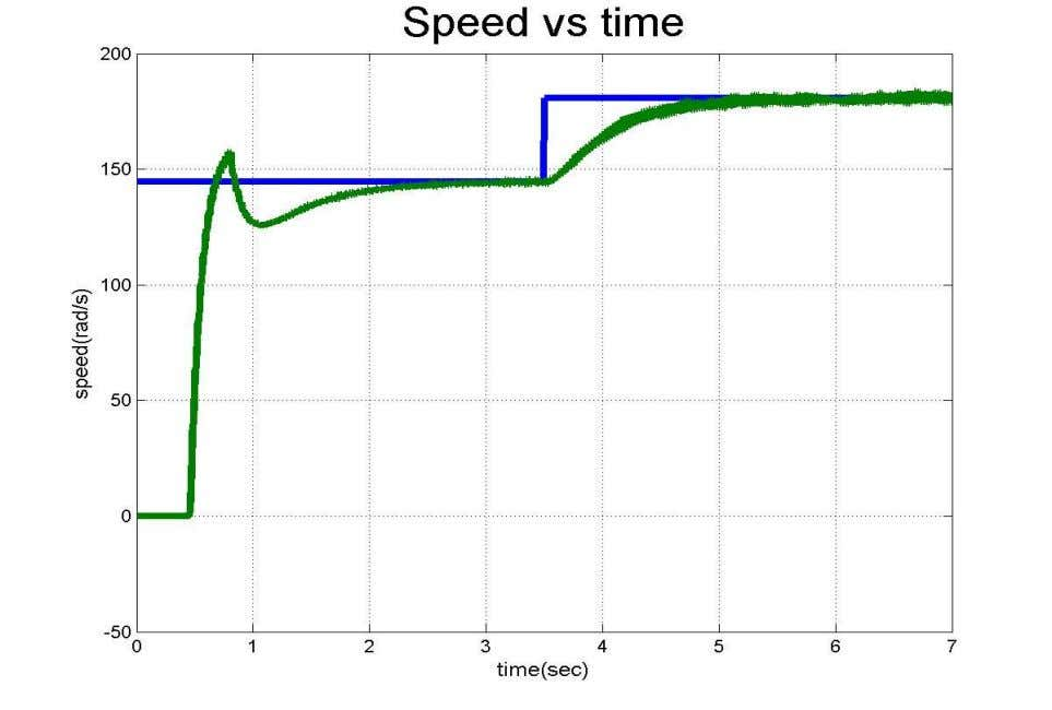 Drive Simulation Results The reference speed is changed from 80%-100% at 3.5s. 38 Satya K Jain