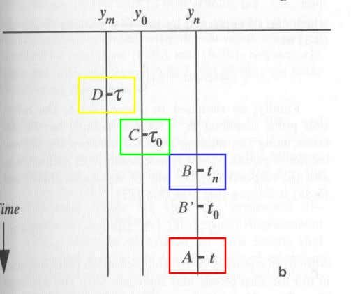 DMO correction NMO: coordinate transformation from A (y ,t) to B (y t ) DMO: coordinate