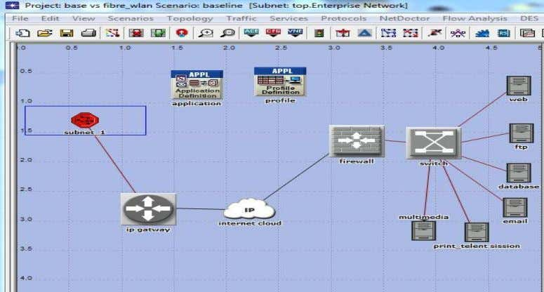 the mobile nodes in the 802.11g WLAN during the simulation. Figure 4: Simulated WAN Framework w