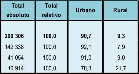 Total absoluto Total relativo Urbano Rural Total 200 306 100,0 90,7 9,3 Tumbes 142