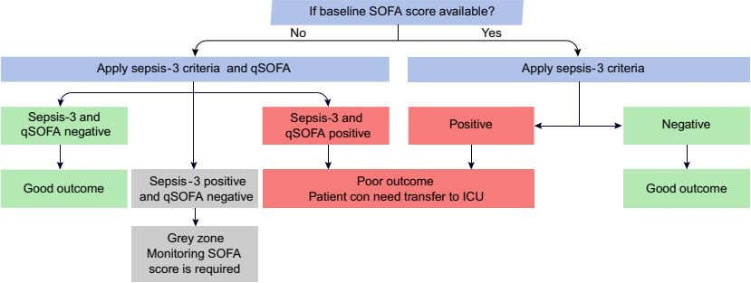If baseline SOFA score available? No Yes Apply sepsis-3 criteria and qSOFA Apply sepsis-3 criteria Sepsis-3