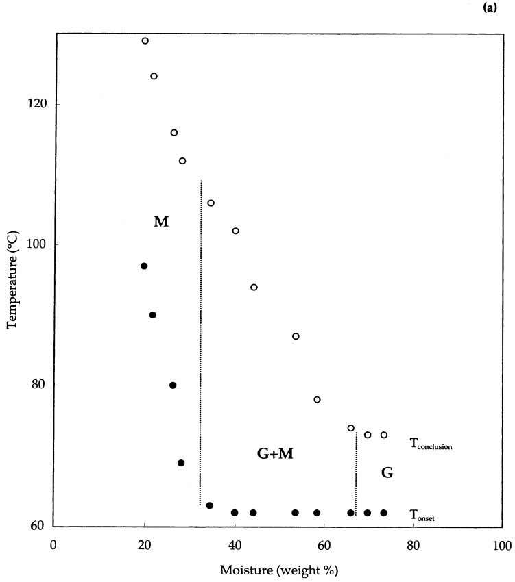 Journal of Biological Macromolecules 27 (2000) 1–12 Fig. 4. Influence of water content on the differential