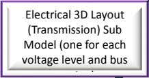 Electrical 3D Layout (Transmission) Sub Model (one for each voltage level and bus