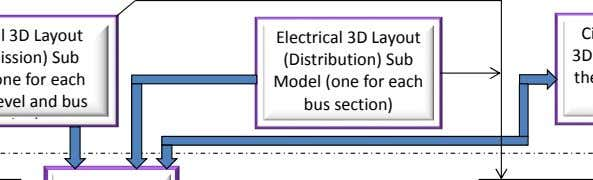 Electrical 3D Layout (Distribution) Sub Model (one for each bus section)