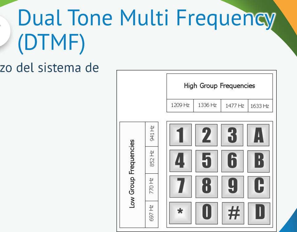 Dual Tone Multi Frequency (DTMF)