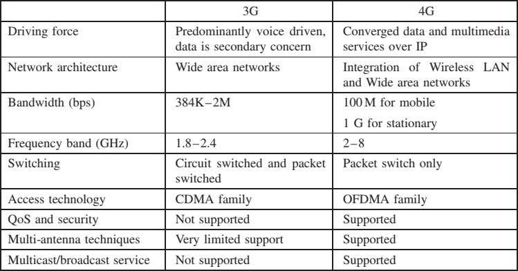 3G 4G Driving force Predominantly voice driven, data is secondary concern Converged data and multimedia