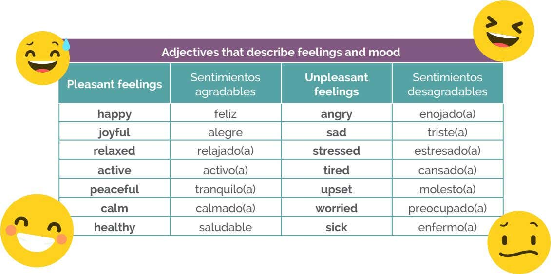 Adjectives that describe feelings and mood Sentimientos Unpleasant Sentimientos Pleasant feelings agradables