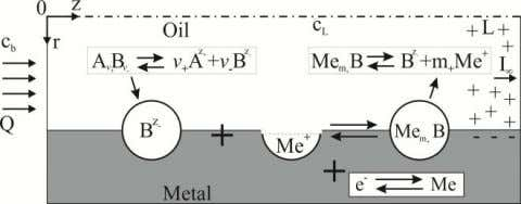Figure 3: Corrosion double-layer model [3] In this theory, oil has neutral molecules AB which