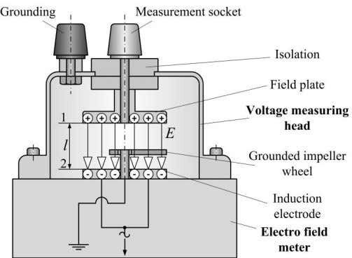 rotates in-between field plate and induction electrodes. 276 Figure 7: Voltage measuring head, adapted from [5]