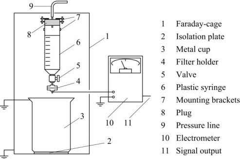 by Oomen [12] to allow a detailed investigation of transformer oils. Figure 8: Mini-Static Tester, adapted