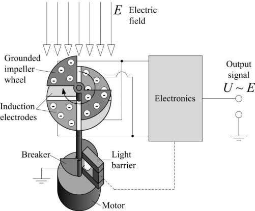 with constant speed above fixed induction electrodes. Figure 6: Electro field meter, adapted from [10] and