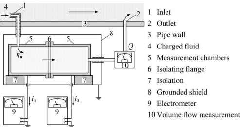 chambers are separated by an isolating flange (6). 277 Figure 10: Tandem-chamber Charge Density Monitor, adapted