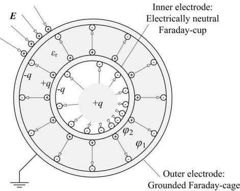 and a capacitor. Such a combination is drafted in Figure 11. Figure 11: Electrical capacitor as