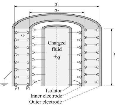 view of a cylindrical capacitor with charged fluid inside. Figure 12: Sectional view of a charged