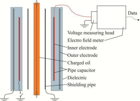 4. Remove shielding pipe 5. Start charge measurement Figure 13: Simplified view of measurement setup The