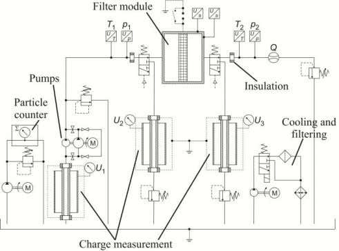 load. The volume flow of the pumps is 7 l/min or 21 l/min. Figure 15: Test