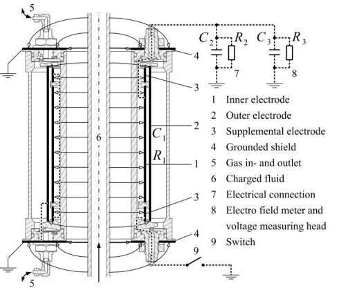 Figure 14: Measurement capacitor The whole capacitor consisting of the inner electrode, the outer electrode