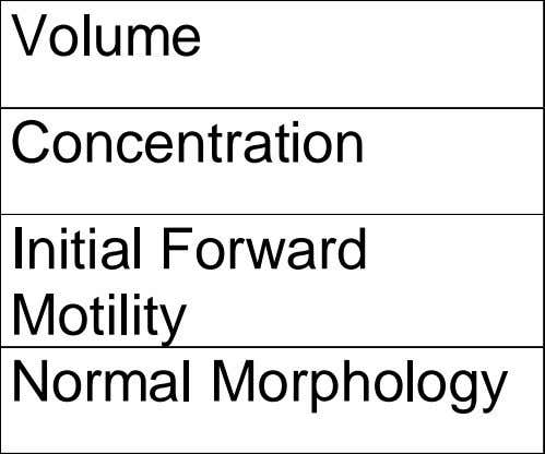 Quality Volume Concentration Initial Forward Motility Normal Morphology Normal Value >1 cc >2 x 10