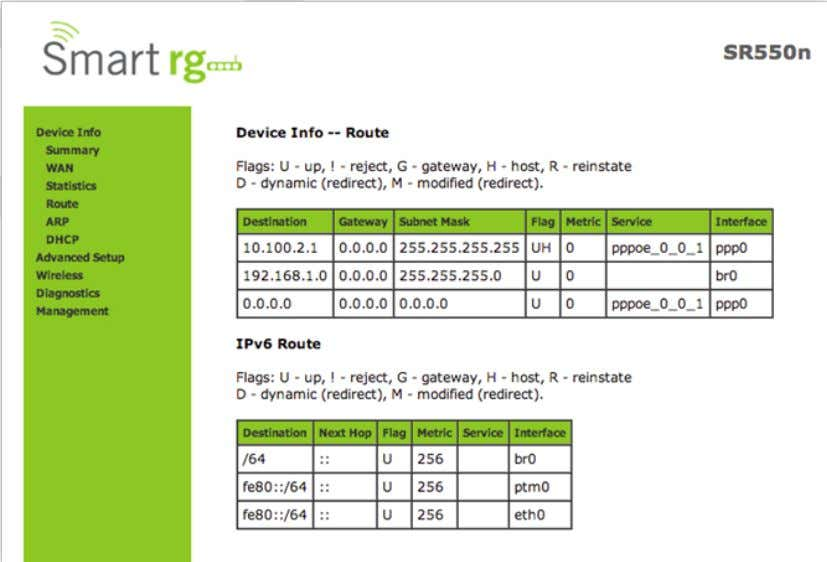 your SmartRG Gateway for both IPv4 and IPv6 implementation. The individual fields on this screen are