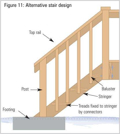 Figure 11: Alternative stair design Top rail Post Baluster Stringer Footing Treads fixed to stringer