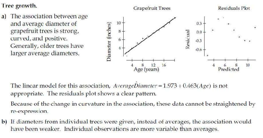 10.32] Tree Growth Chapter 27 27.2]