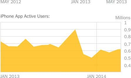 MAY 2012 JAN 2013 MAY 2013 iPhone App Active Users: Millions 1 0.9 0.8 0.7